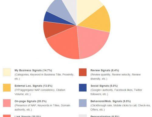 Factores Ranking Local 2015 según MOZ