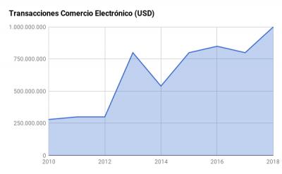 Transacciones comercio electrónico Ecuador.