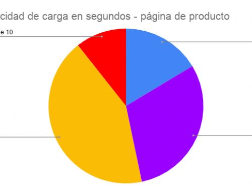 Factores SEO de las tiendas online en el Ecuador 2019