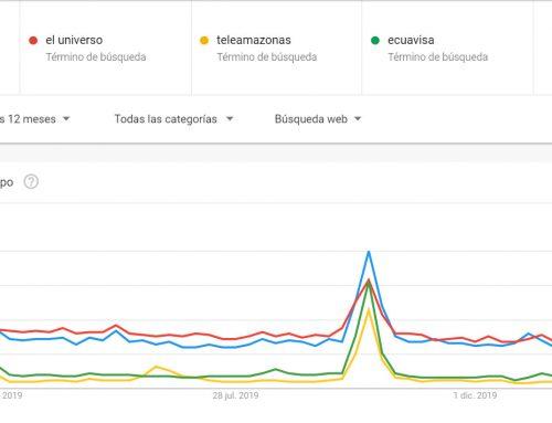 Búsquedas en Google Ecuador afectadas por el Coronavirus